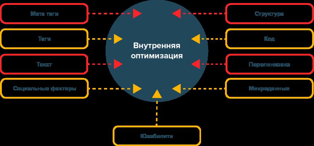 Что относится к внутренней оптимизации сайта создание сайтов суммы